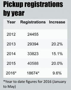 Pickup registrations