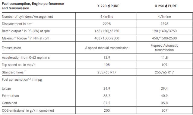 Mercedes-Benz X-Class engine data